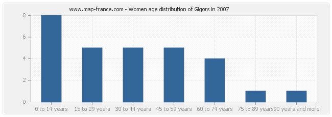 Women age distribution of Gigors in 2007