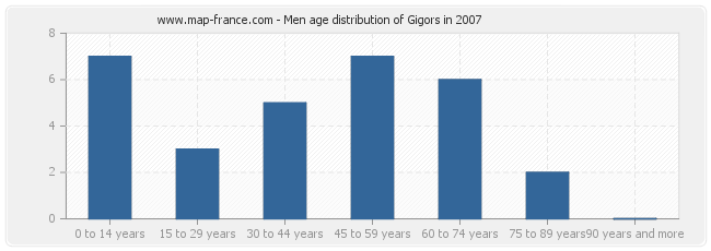 Men age distribution of Gigors in 2007