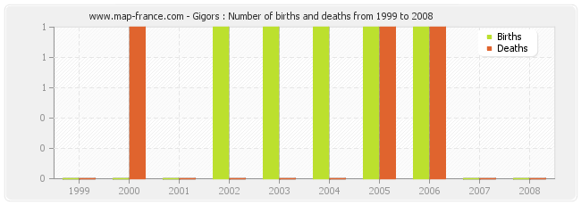 Gigors : Number of births and deaths from 1999 to 2008