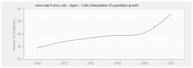 Gigors : Cubic interpolation of population growth