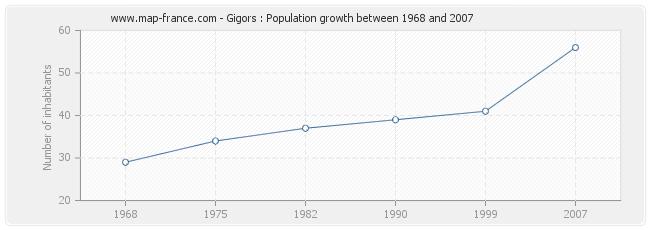 Population Gigors