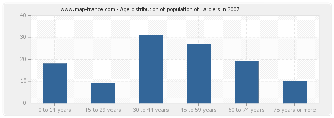 Age distribution of population of Lardiers in 2007