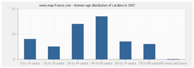 Women age distribution of Lardiers in 2007