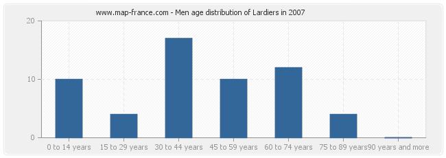 Men age distribution of Lardiers in 2007