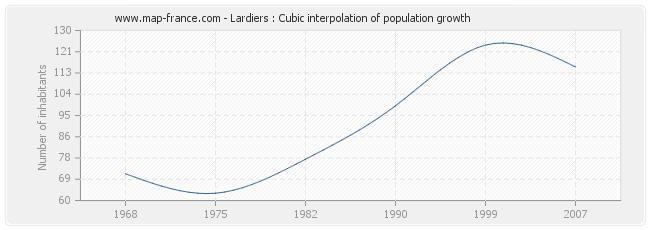 Lardiers : Cubic interpolation of population growth