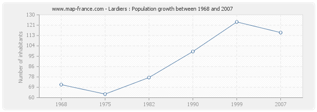 Population Lardiers