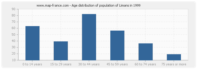 Age distribution of population of Limans in 1999