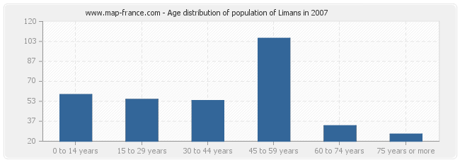 Age distribution of population of Limans in 2007