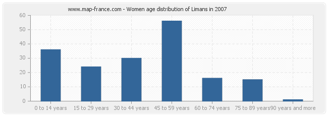 Women age distribution of Limans in 2007