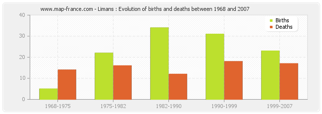 Limans : Evolution of births and deaths between 1968 and 2007