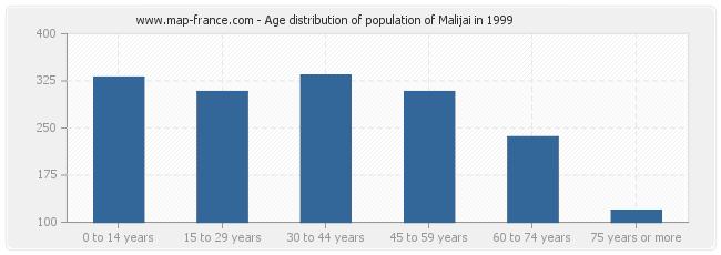 Age distribution of population of Malijai in 1999