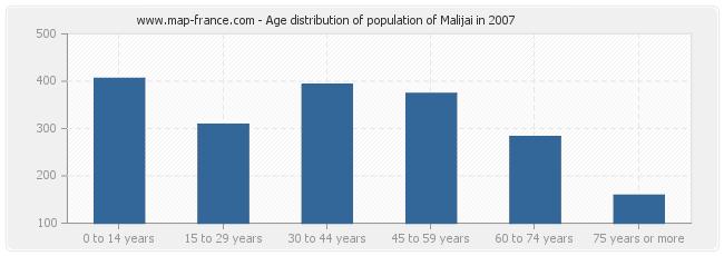 Age distribution of population of Malijai in 2007