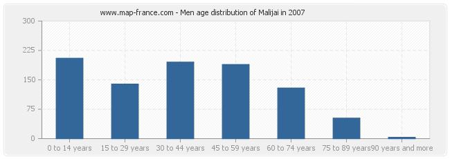 Men age distribution of Malijai in 2007