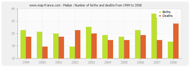 Malijai : Number of births and deaths from 1999 to 2008