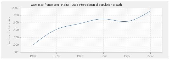 Malijai : Cubic interpolation of population growth