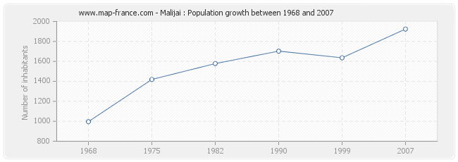Population Malijai