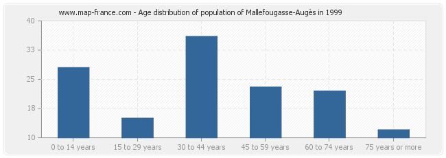Age distribution of population of Mallefougasse-Augès in 1999