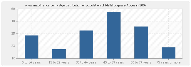 Age distribution of population of Mallefougasse-Augès in 2007
