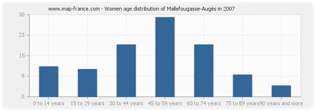Women age distribution of Mallefougasse-Augès in 2007