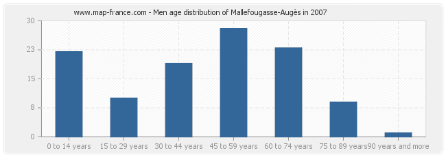 Men age distribution of Mallefougasse-Augès in 2007