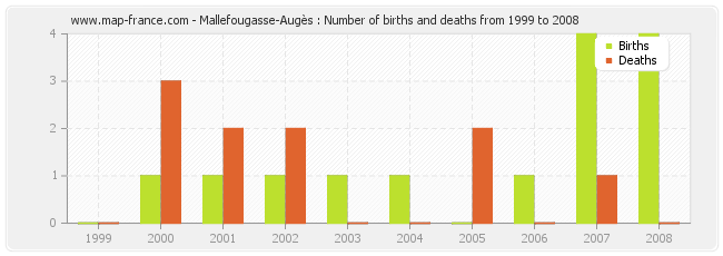 Mallefougasse-Augès : Number of births and deaths from 1999 to 2008