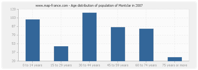 Age distribution of population of Montclar in 2007