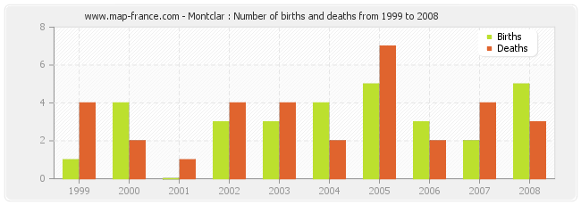 Montclar : Number of births and deaths from 1999 to 2008
