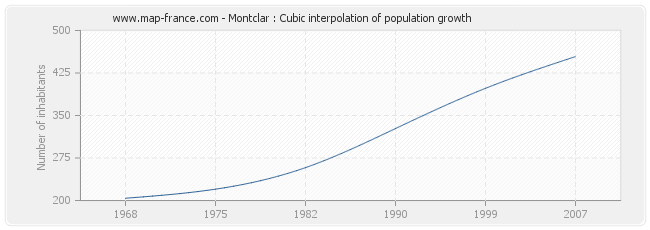 Montclar : Cubic interpolation of population growth