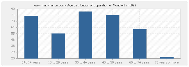 Age distribution of population of Montfort in 1999