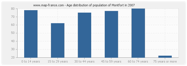 Age distribution of population of Montfort in 2007