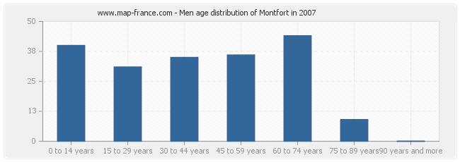 Men age distribution of Montfort in 2007