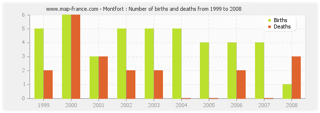 Montfort : Number of births and deaths from 1999 to 2008