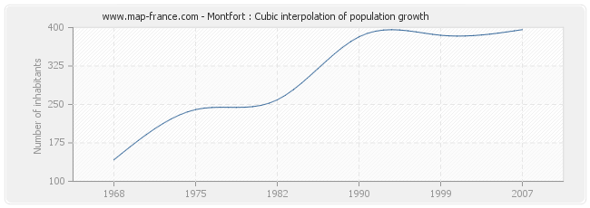 Montfort : Cubic interpolation of population growth