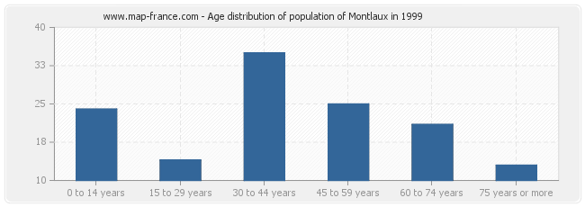 Age distribution of population of Montlaux in 1999
