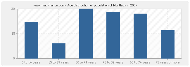 Age distribution of population of Montlaux in 2007