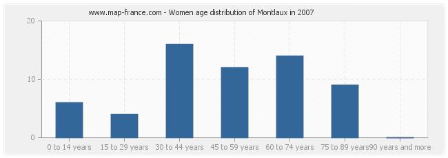 Women age distribution of Montlaux in 2007