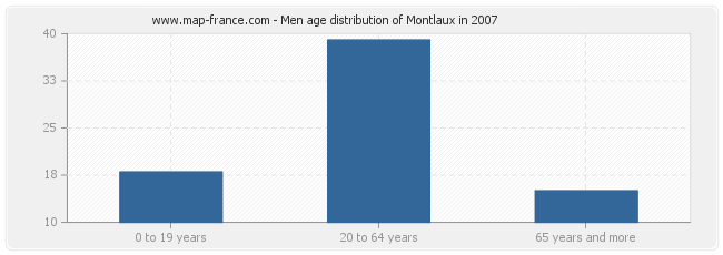 Men age distribution of Montlaux in 2007