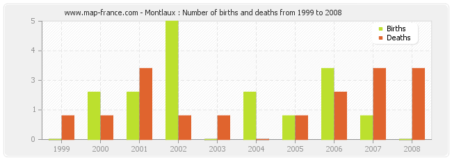 Montlaux : Number of births and deaths from 1999 to 2008