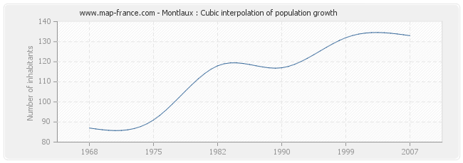 Montlaux : Cubic interpolation of population growth