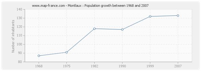 Population Montlaux