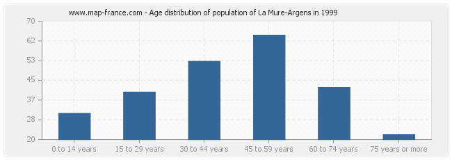 Age distribution of population of La Mure-Argens in 1999