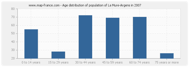 Age distribution of population of La Mure-Argens in 2007