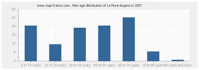 Men age distribution of La Mure-Argens in 2007