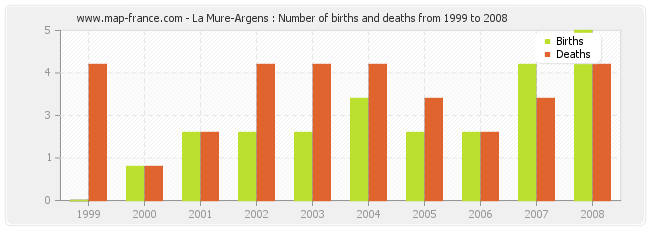La Mure-Argens : Number of births and deaths from 1999 to 2008