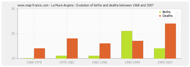 La Mure-Argens : Evolution of births and deaths between 1968 and 2007