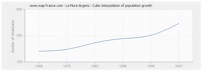 La Mure-Argens : Cubic interpolation of population growth