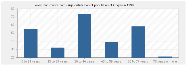Age distribution of population of Ongles in 1999