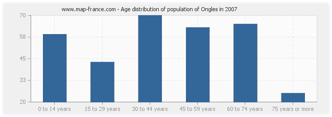 Age distribution of population of Ongles in 2007