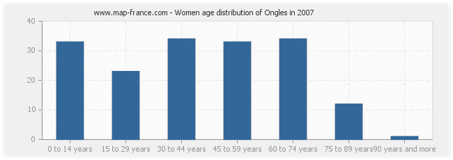 Women age distribution of Ongles in 2007