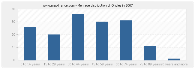 Men age distribution of Ongles in 2007